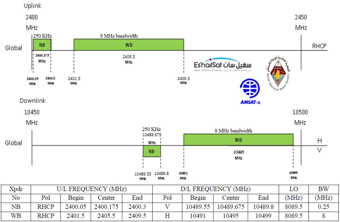 Frequenze ES'Hailsat2 Radioamatori,